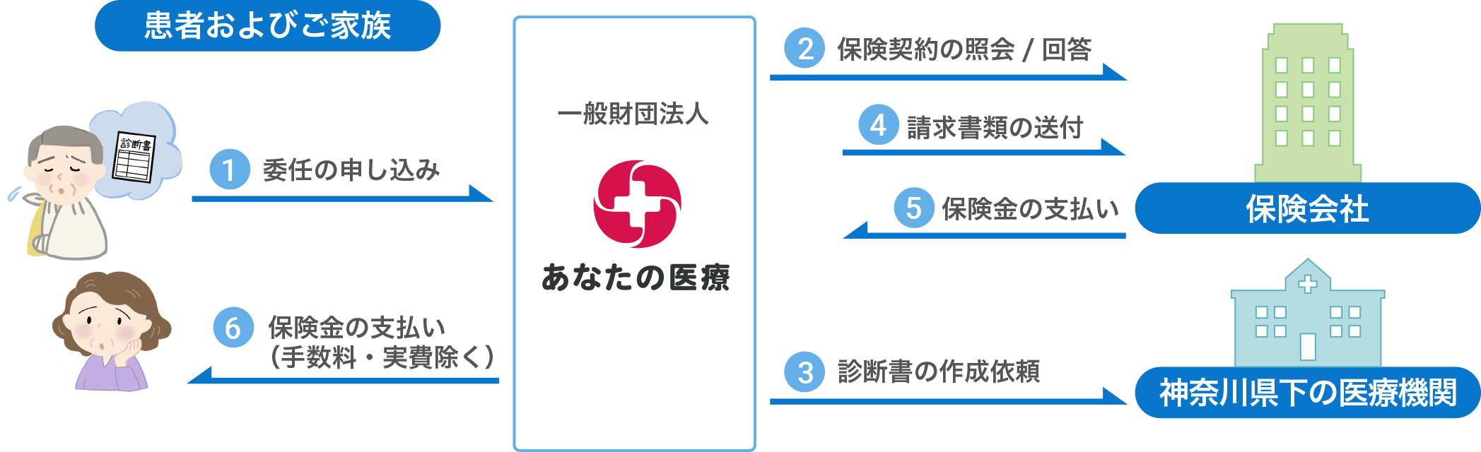 手続き代行の図表